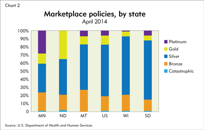 Marketplace policies, by state