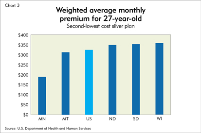 Weighted average monthly premium for 27-year-old