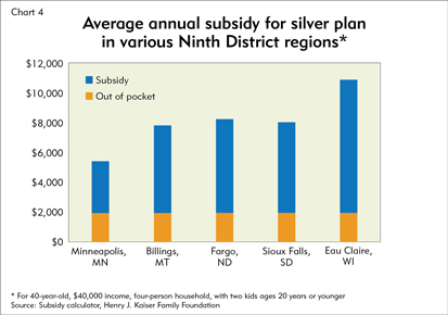 Average annual subsidy for silver plan in various Ninth District regions*