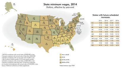 State minimum wages, 2014