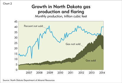Growth in North Dakota gas production is flaring