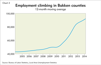 Employment climbing in Bakken counties