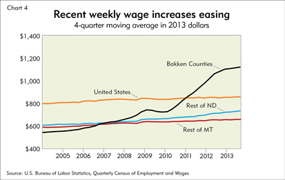 Recent wage increases easing