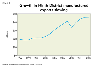 Growth in Ninth District manufactured exports slowing