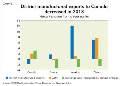 District manufactured exports to Canada decreased in 2013