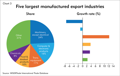 Five largest manufactured export industries