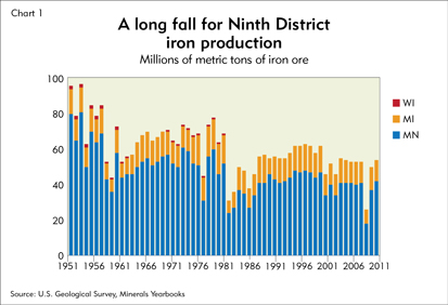 A long fall for Ninth District iron production