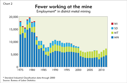 Fewer working at the mine