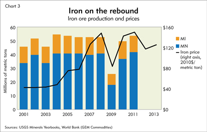 Iron on the rebound