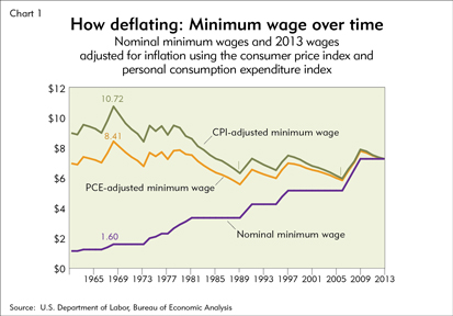 How deflating: Minimum wage over time