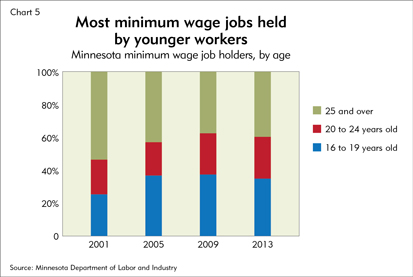 Most minimum wage jobs held by younger workers