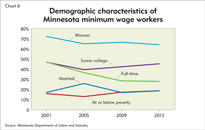 Demographic characteristics of Minnesota minimum wage workers