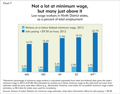 Not a lot at minimum wage, but many just above it