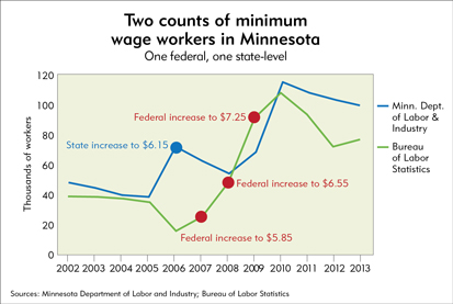 Two counts of minimum wage workers in Minnesota