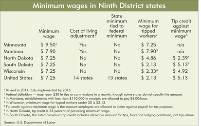 Minimum wages in Ninth District states