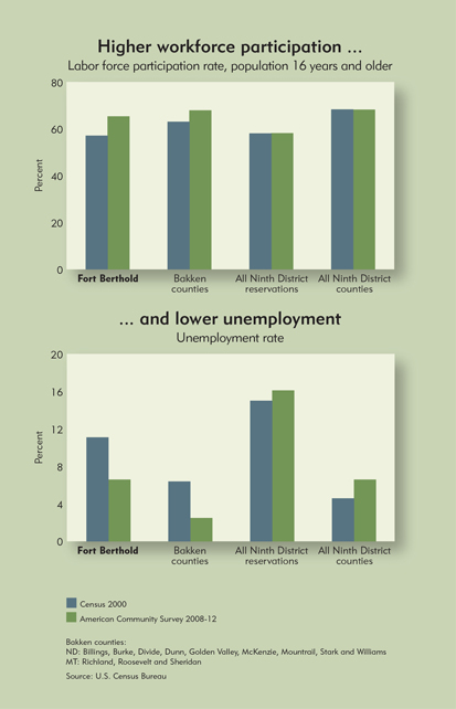 Chart: Higher workforce participation and lower unemployment
