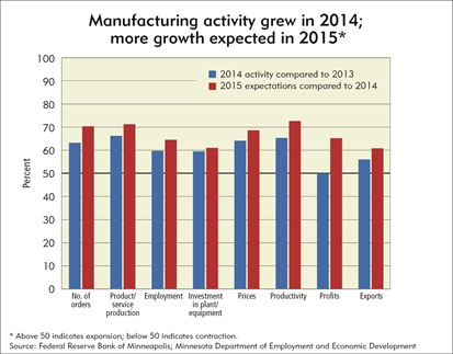 Manufacturing activity grew in 2014; more growth expected in 2015
