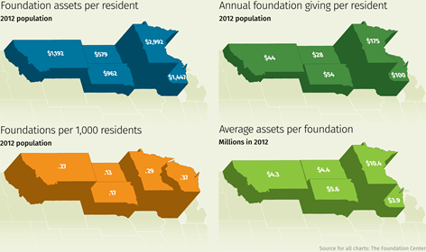 Chart: Foundations and assets in Ninth District states