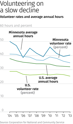 Chart: Volunteer rates and average annual hours