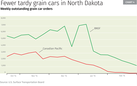 Chart 4: Fewer tardy grain cars in North Dakota