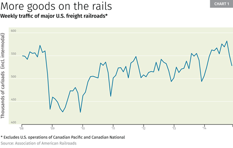 Chart 1: More goods on the rails
