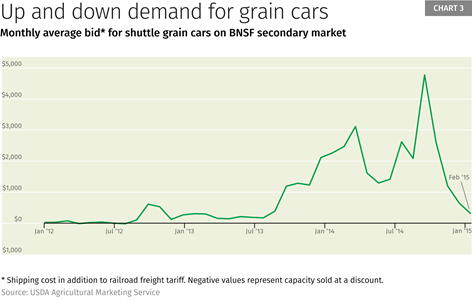 Chart 3: Up and down demand for grain cars