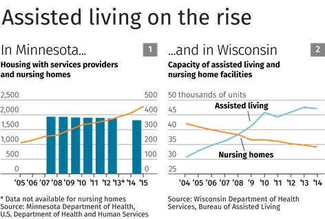 Chart: Assisted living on the rise