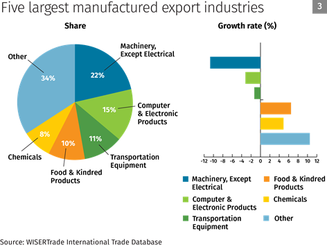 Chart 3: Five largest manufactured export industries