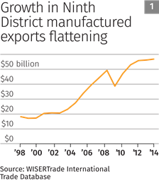 Chart 1: Growth in Ninth District manufactured exports flattening