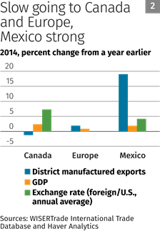 Chart 2: Slow going to Canada and Europe, Mexico strong