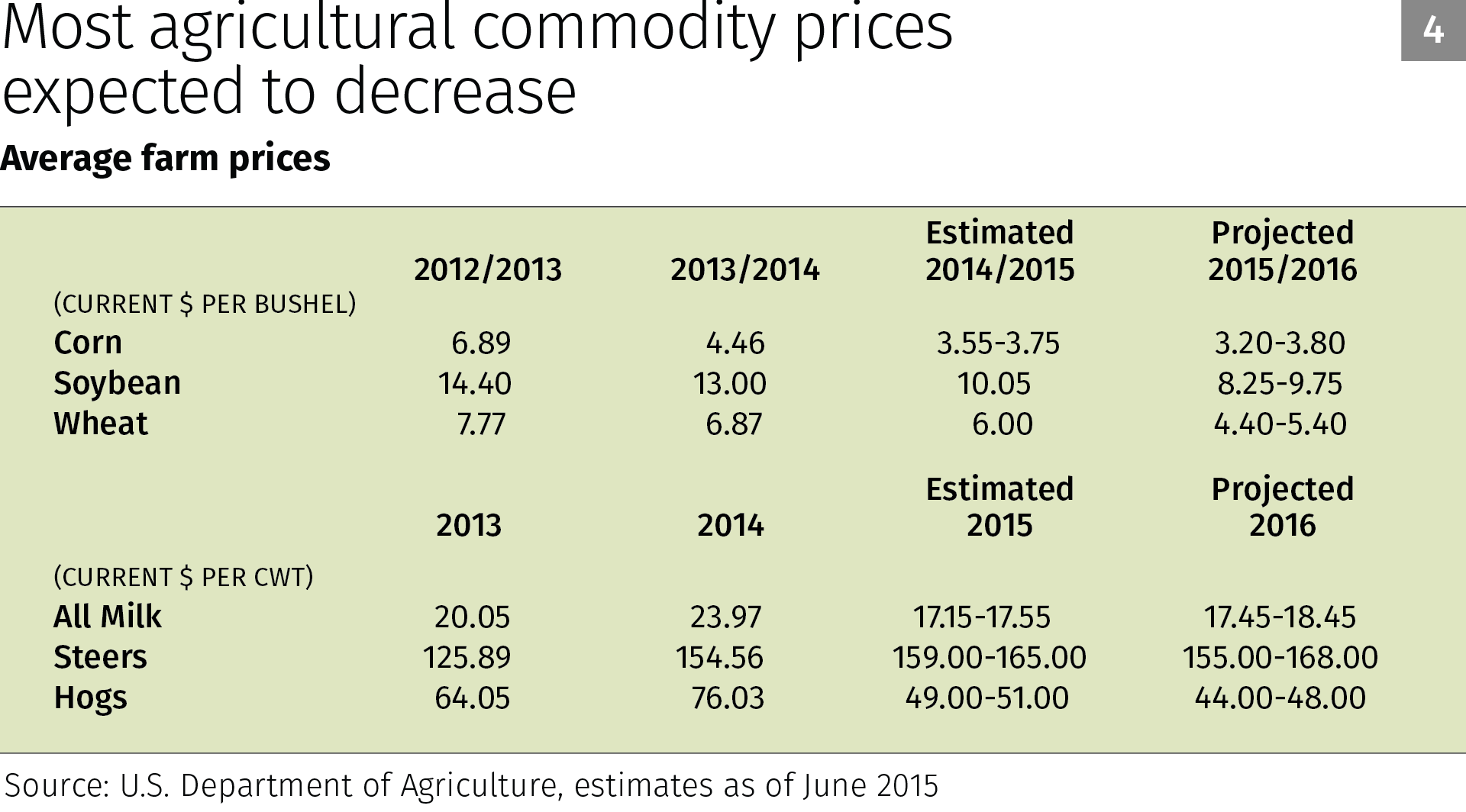 Chart 4: Most agricultural commodity prices expected to decrease