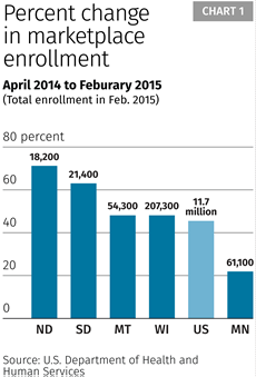 Percent change in marketplace enrollment
