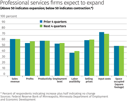 Professional services firms expect to expand