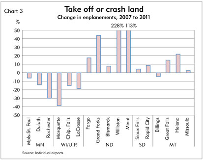 Chart 3: Take off or crash land