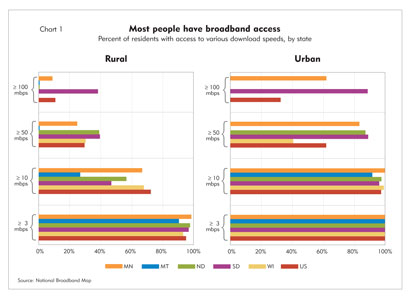 Chart 1: Most people have broadband access