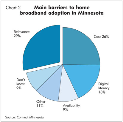 Chart 2: Main barriers to home broadband adoption in Minnesota