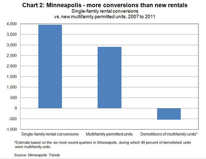 Chart 2: Minneapolis - more conversions than new rentals
