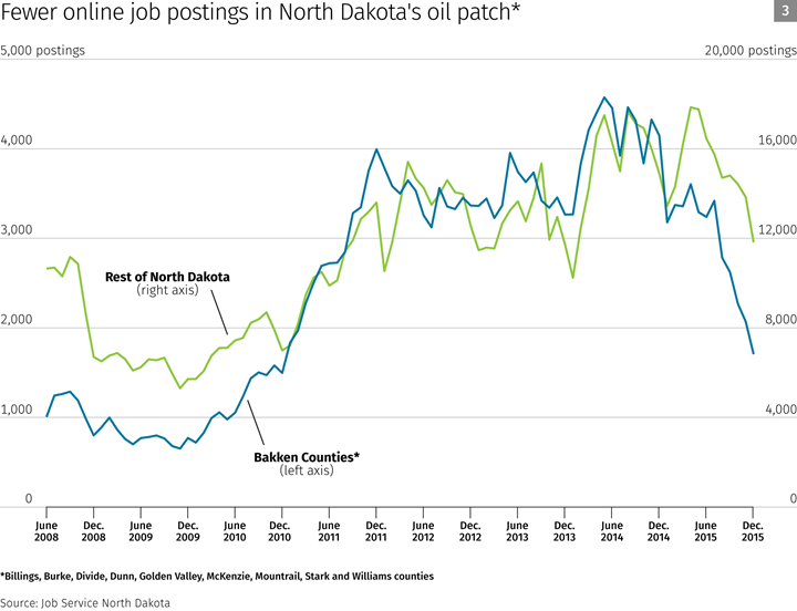 Fewer online job postings in North Dakota's oil patch