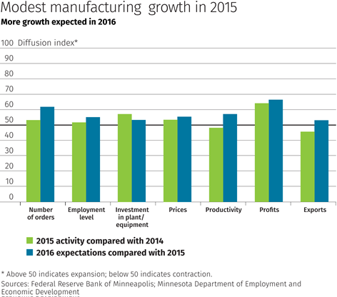 Modest manufacturing growth in 2015
