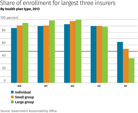 Share of enrollment for largest three insurers