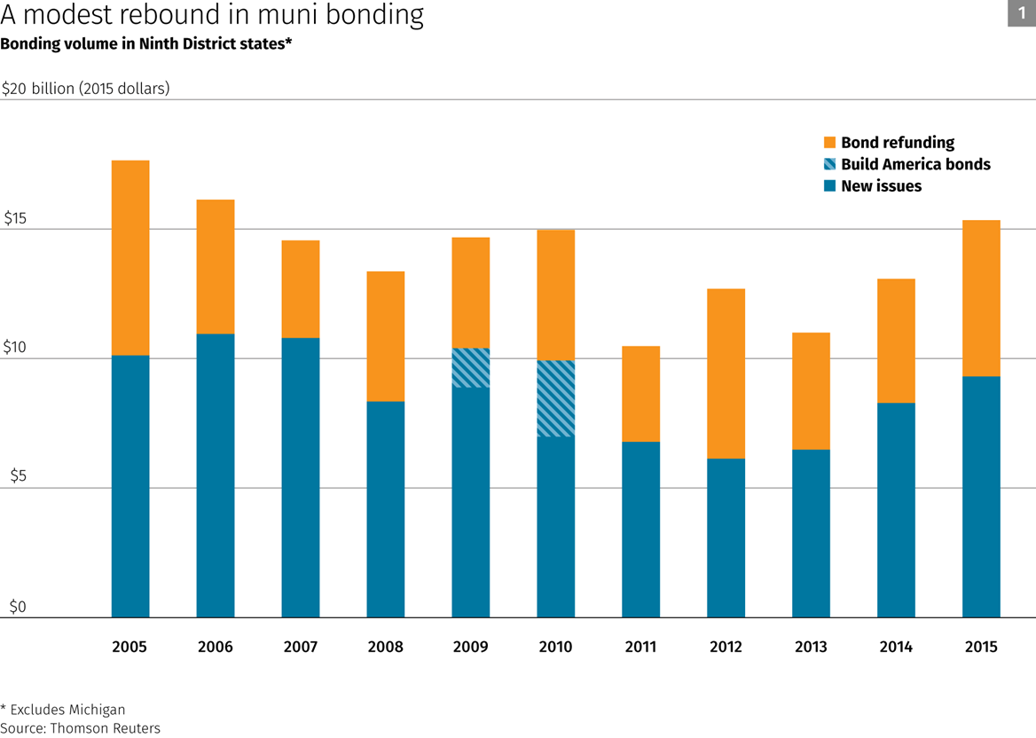 Chart: A modest rebound in muni bonding