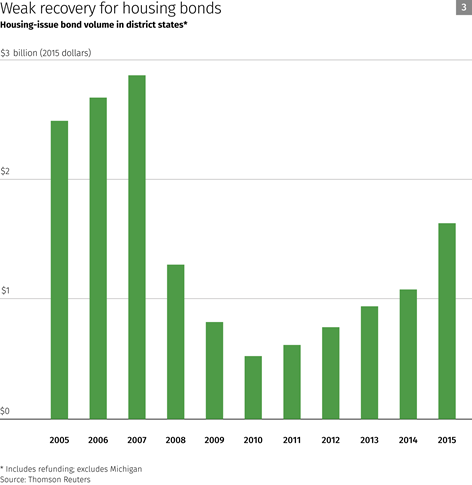 Chart: Weak recovery for housing bonds