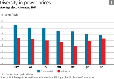 Chart: Diversity in power prices