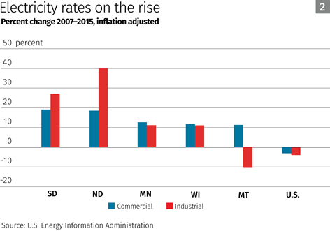 Chart: Electricity rates on the rise