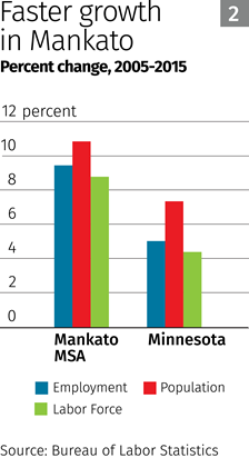 Chart: Faster growth in Mankato