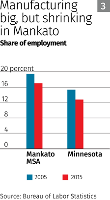 Chart: Manufacturing big, but shrinking in Mankato