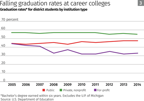 Chart: Falling graduation rates at career colleges