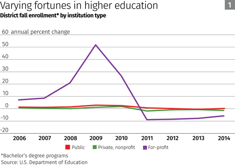 Chart: Varying fortunes in higher education