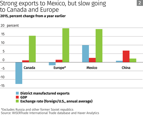 strong-exports-to-mexico-but-slow-going-to-canada-and-europe