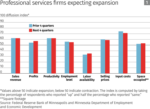 Professional services firms expecting expansion